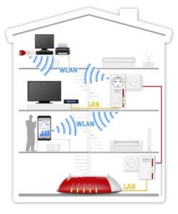 Breid uw FRITZ! netwerk uit met Powerline en WiFi